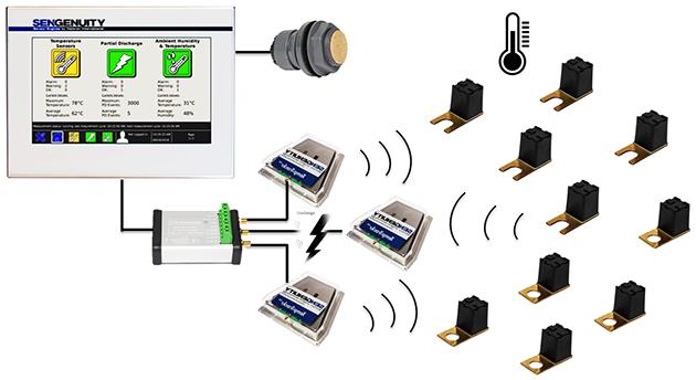 德國SenGenuity配電盤無源無線測溫裝置 1